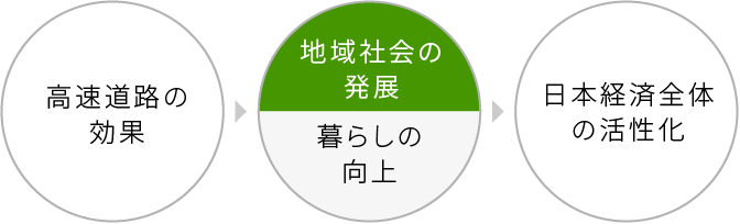 高速道路の効果 > 地域社会の発展/暮らしの向上 > 日本経済全体の活性化